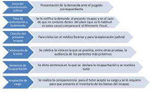 fases.procedimiento.incapacitacion.judicial.discapacitados.ancianos